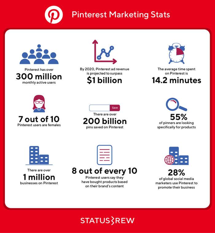 Pinterest marketing stats