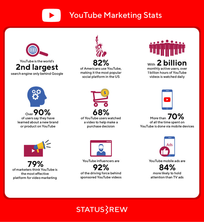 YouTube marketing stats
